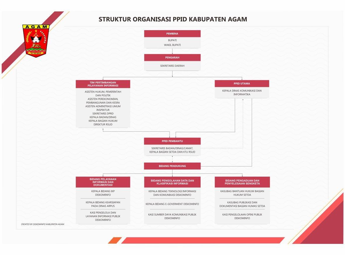 Ppid Penjabat Pengelolah Informasi Dan Dokumentasi Pemerintah Kabupaten Agam